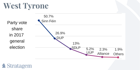 West Tyrone by-election: key facts | Stratagem